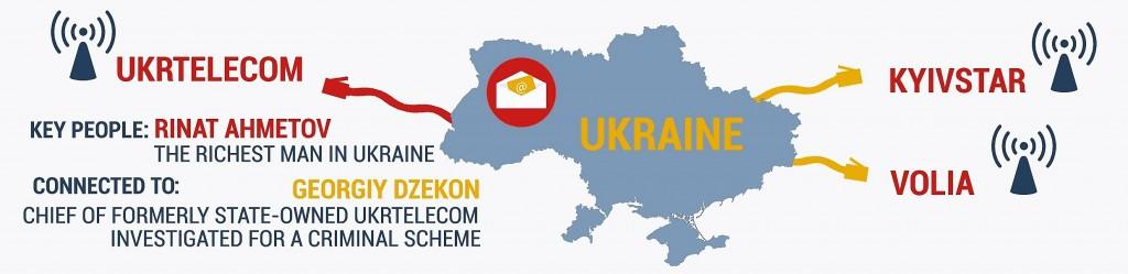 Fig. 2. Cei mai importanți furnizori de comunicații electronice din Ucraina. Imagine utilizată cu permisiunea EurActiv.ro.