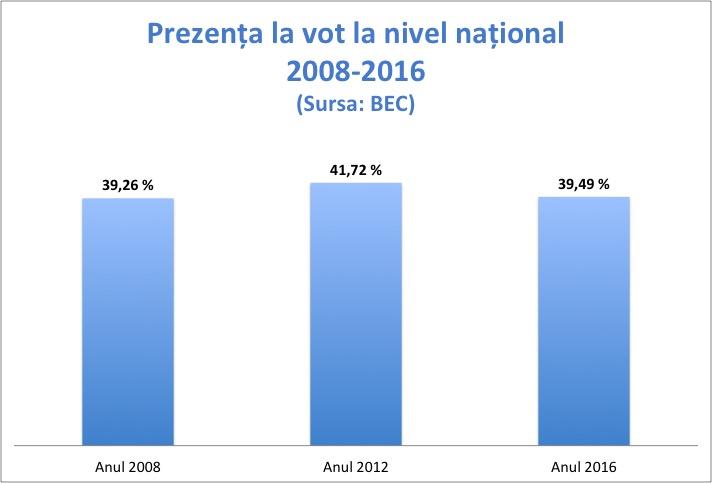 prezenta-la-vot-2008-2016